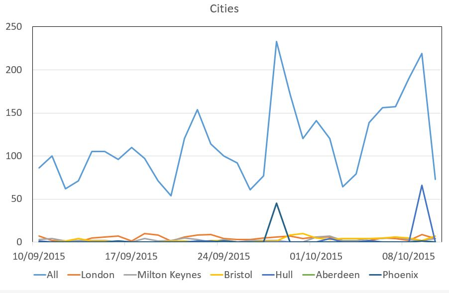 Cities plot